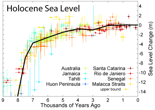 Holocene_Sea_Level.png
