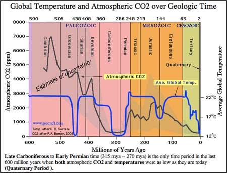 global_temp_CO2_geologic_timeline.jpg