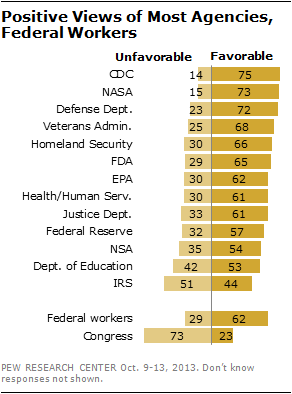 20131019-pew-poll.png