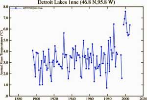 Detroit_lakes_GSSplot_y2k_bug.jpg