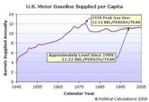 Gasoline-per-Capita.jpg