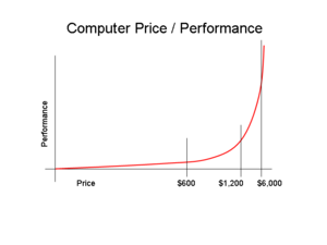 computer_price_performance.png